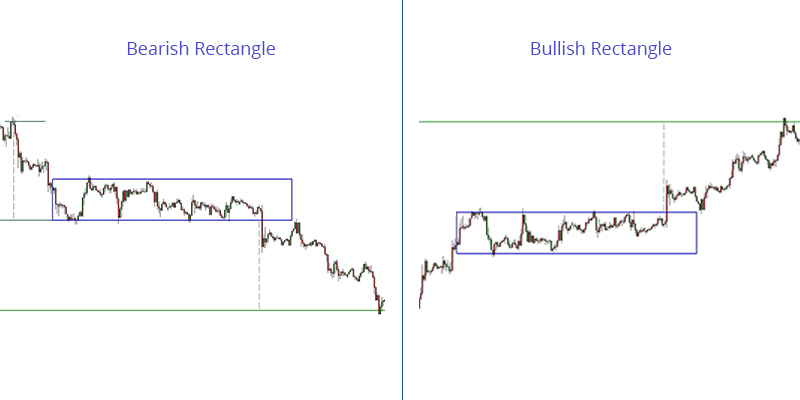 Trade the Bullish and Bearish Rectangles